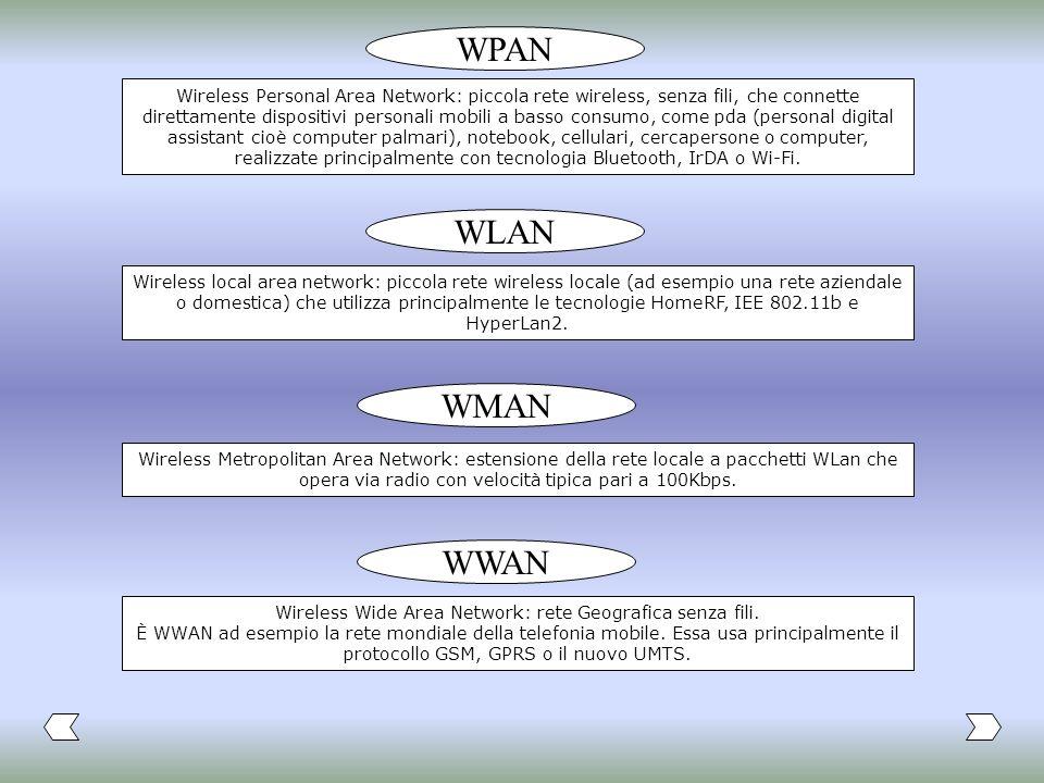 Wireless Wide Area Network: rete Geografica senza fili.