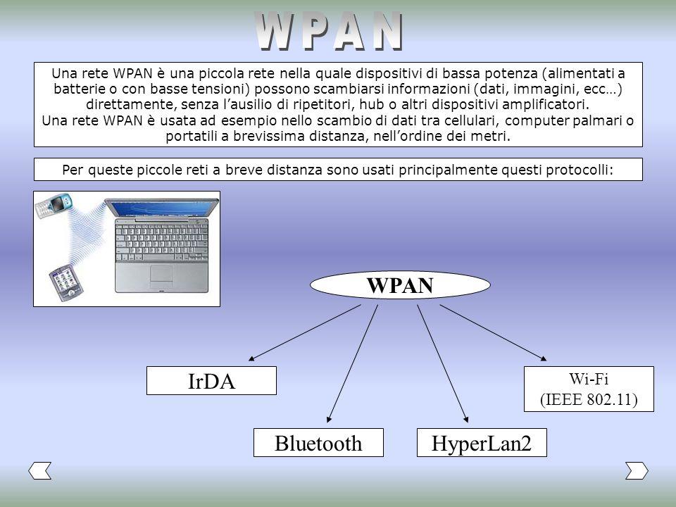 WPAN WPAN IrDA Bluetooth HyperLan2 Wi-Fi (IEEE 802.11)
