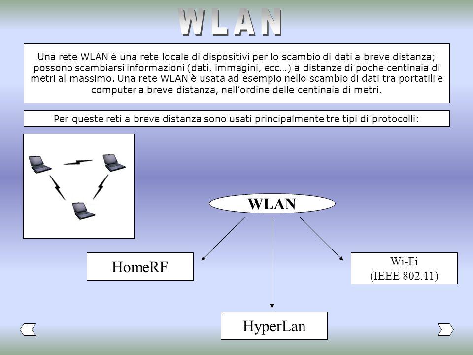 WLAN WLAN HomeRF HyperLan Wi-Fi (IEEE 802.11)
