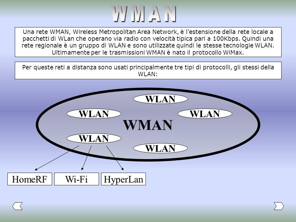 WMAN WMAN WLAN WLAN WLAN WLAN WLAN HomeRF Wi-Fi HyperLan