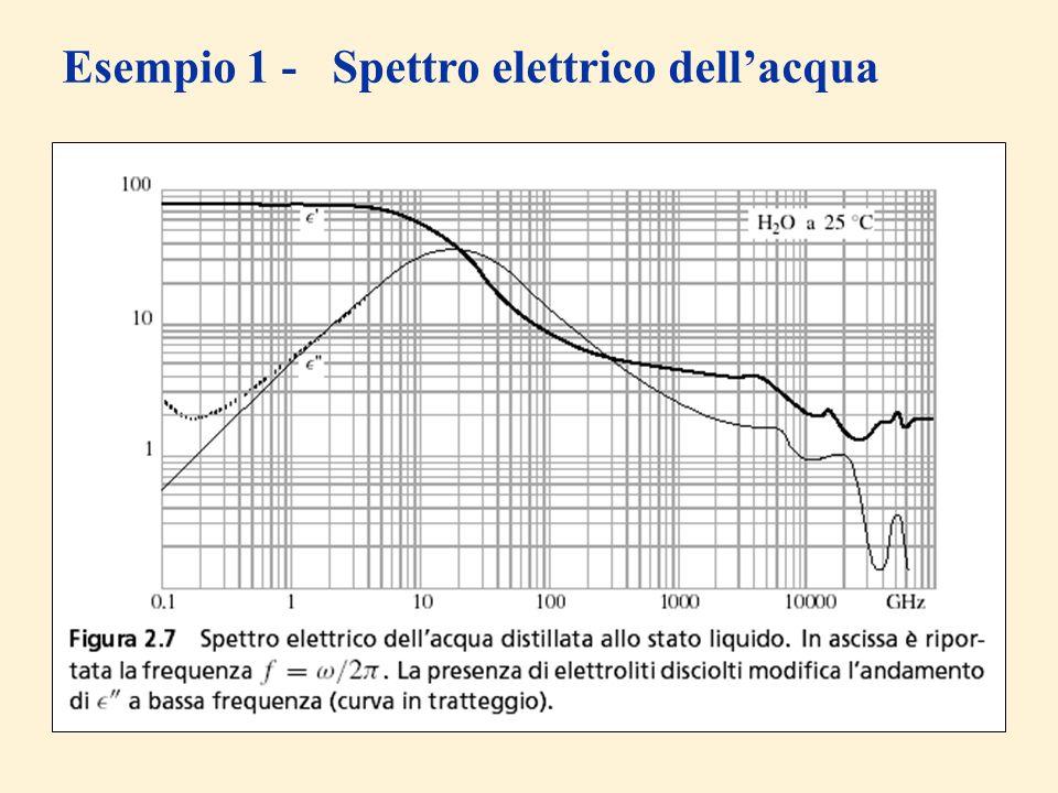 Esempio 1 - Spettro elettrico dell'acqua