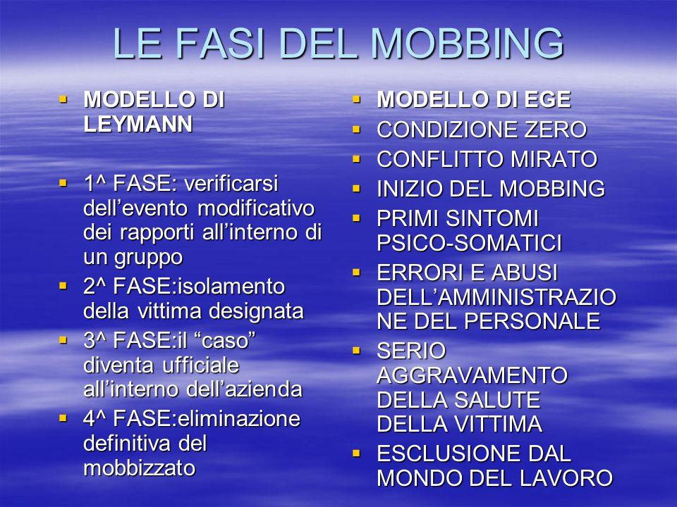 LE FASI DEL MOBBING MODELLO DI LEYMANN