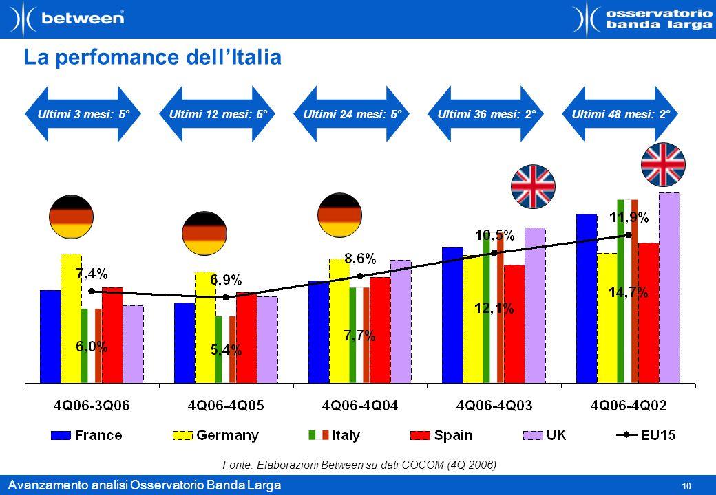La perfomance dell'Italia