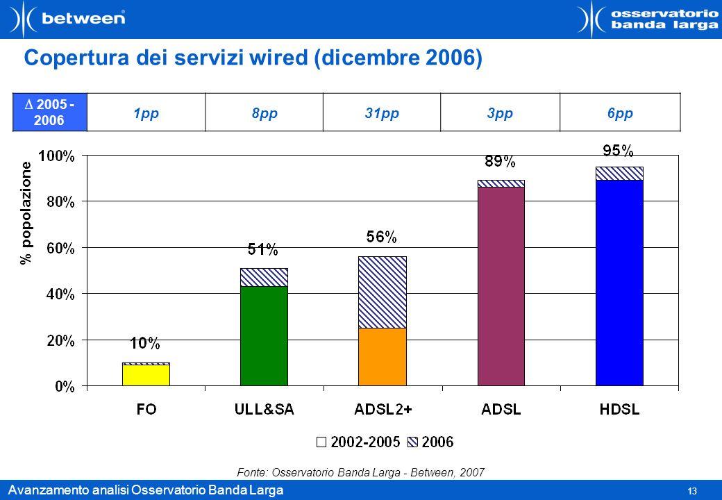 Copertura dei servizi wired (dicembre 2006)