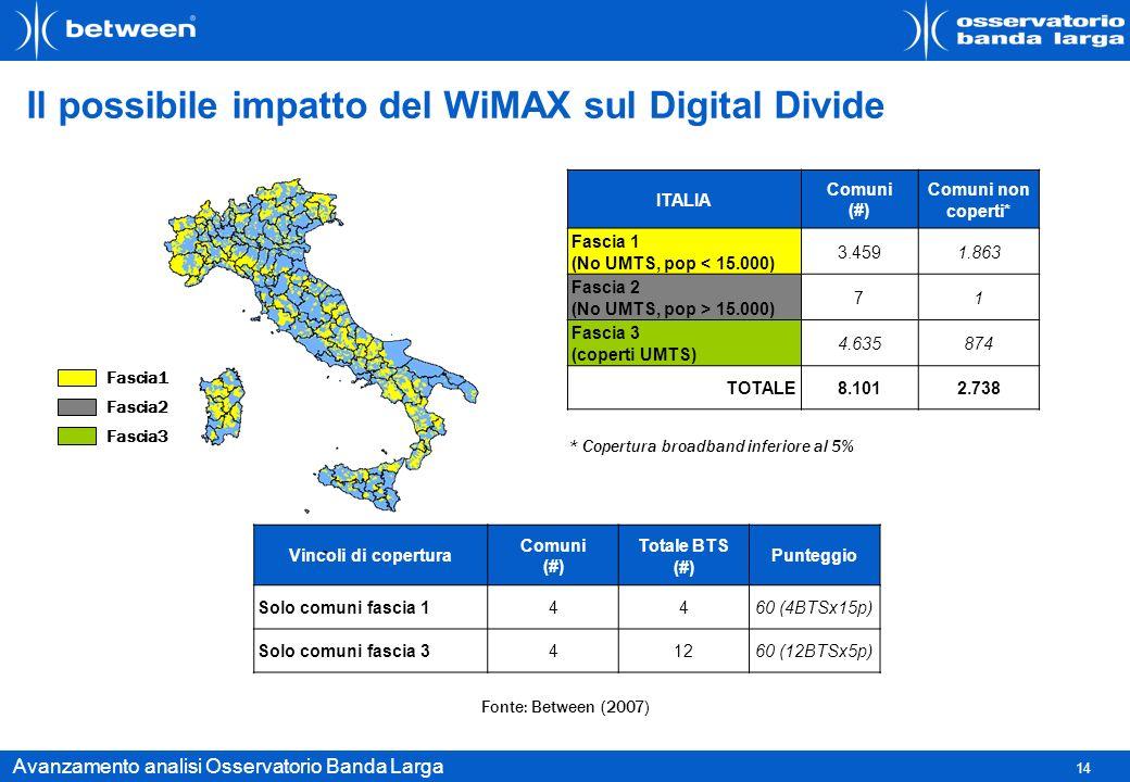 Il possibile impatto del WiMAX sul Digital Divide
