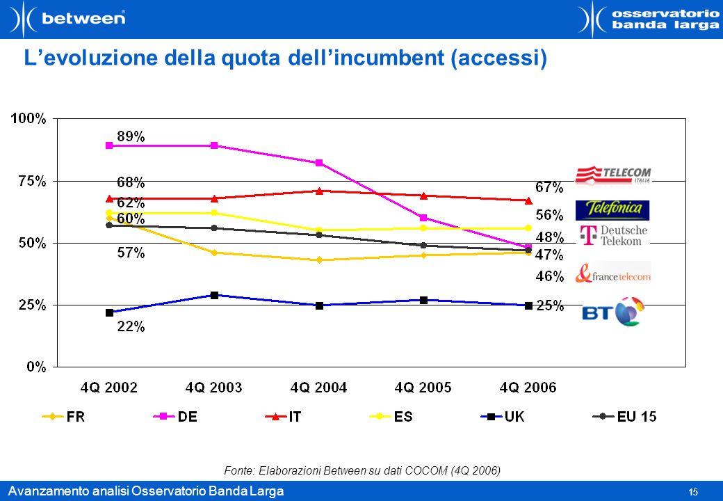 L'evoluzione della quota dell'incumbent (accessi)