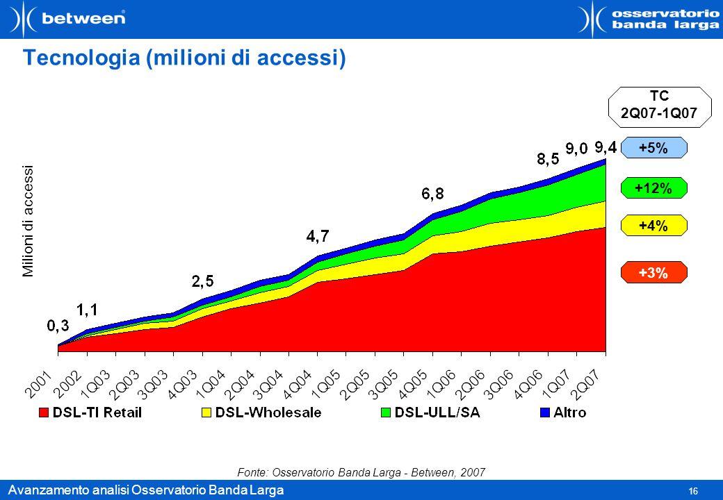 Tecnologia (milioni di accessi)