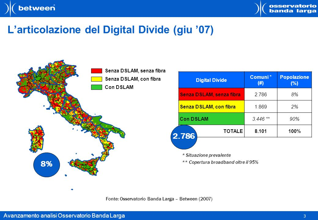 L'articolazione del Digital Divide (giu '07)