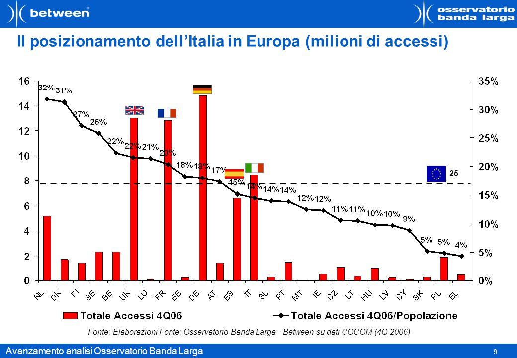 Il posizionamento dell'Italia in Europa (milioni di accessi)