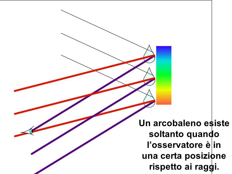 Un arcobaleno esiste soltanto quando l'osservatore è in una certa posizione rispetto ai raggi.