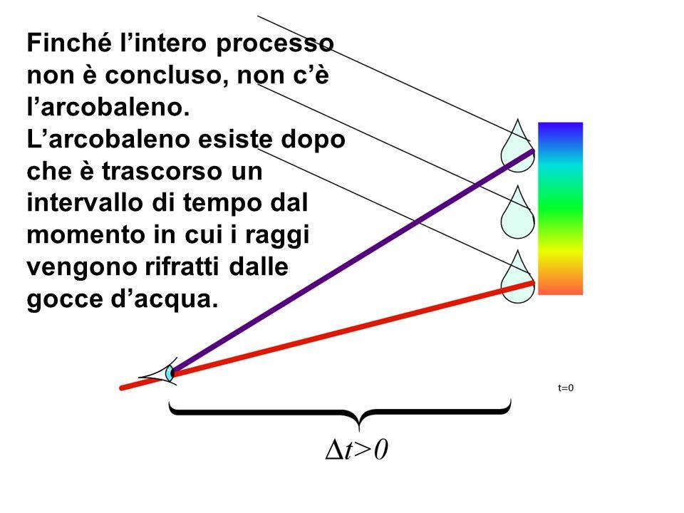 Finché l'intero processo non è concluso, non c'è l'arcobaleno.