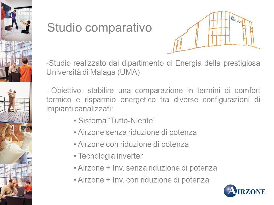 Studio comparativo Studio realizzato dal dipartimento di Energia della prestigiosa Università di Malaga (UMA)