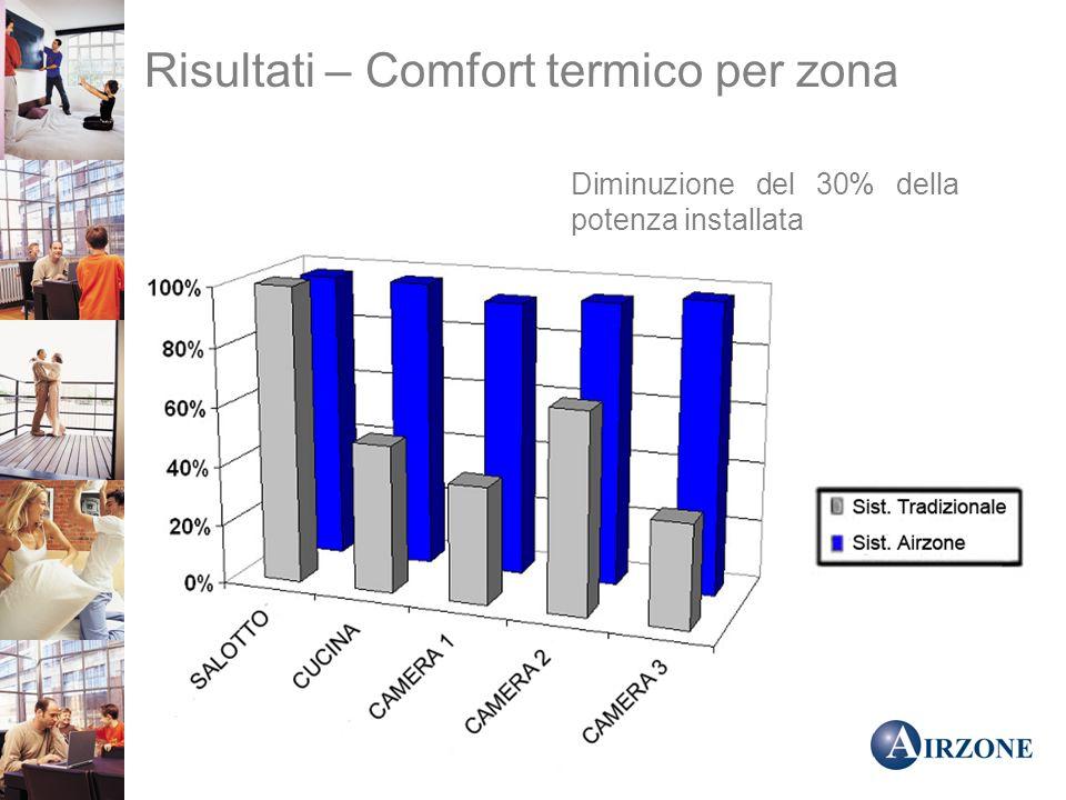 Risultati – Comfort termico per zona
