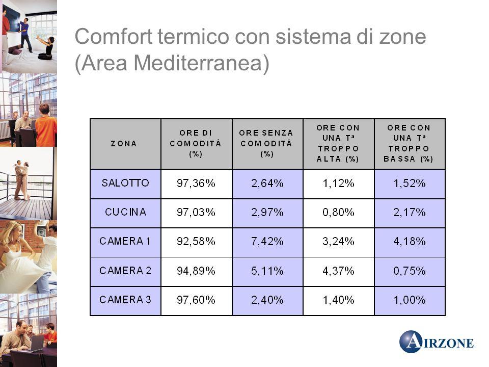 Comfort termico con sistema di zone (Area Mediterranea)