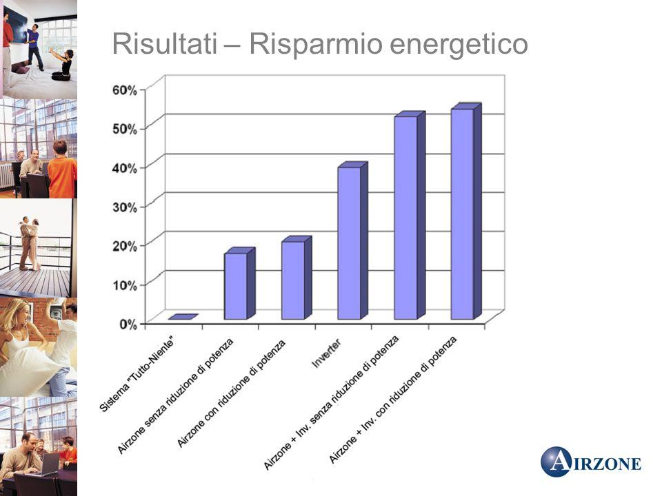Risultati – Risparmio energetico
