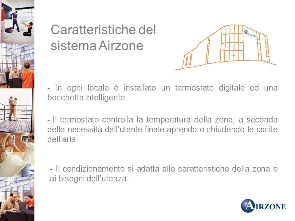 Caratteristiche del sistema Airzone