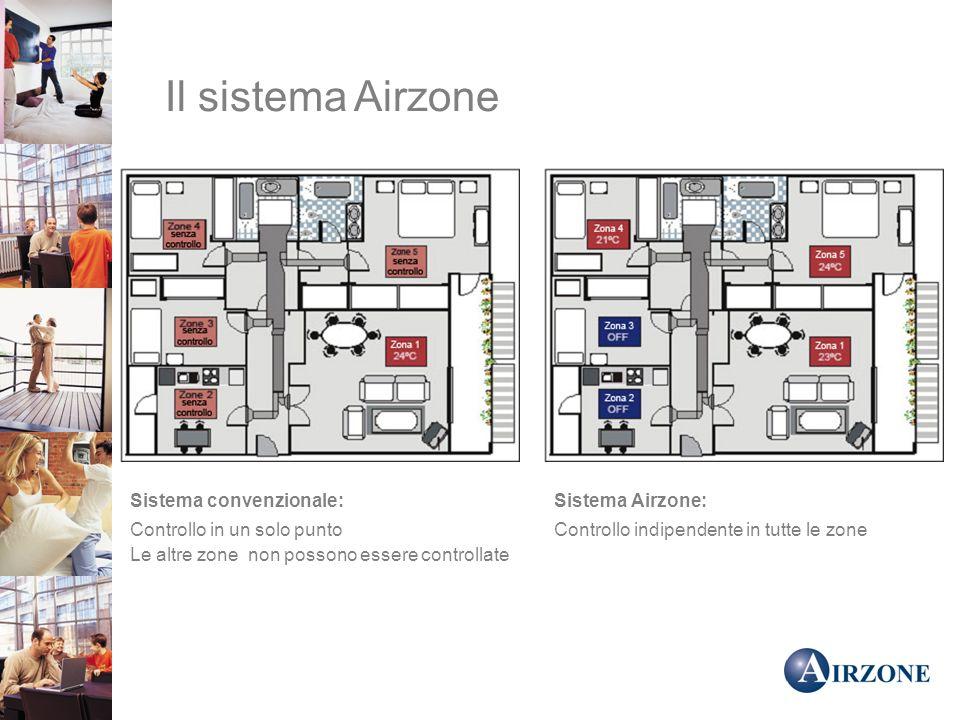 Il sistema Airzone Sistema convenzionale: Controllo in un solo punto