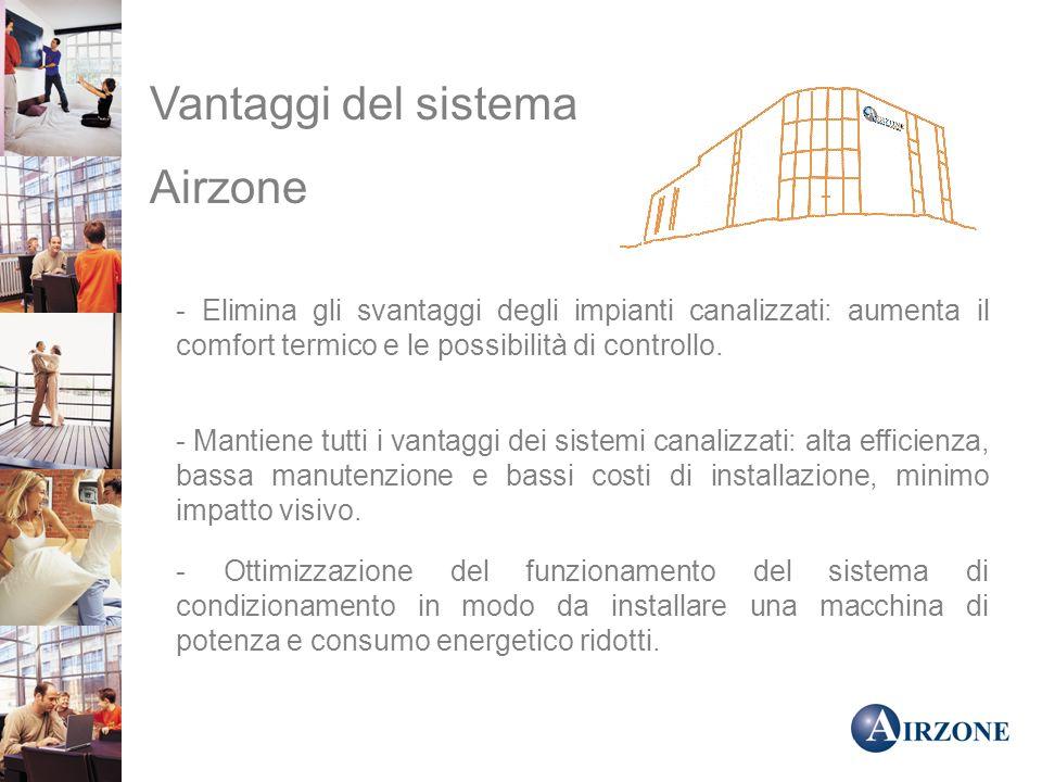 Vantaggi del sistema Airzone