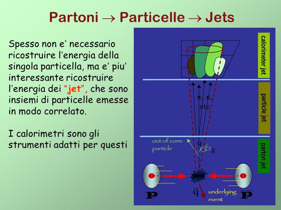 Partoni  Particelle  Jets