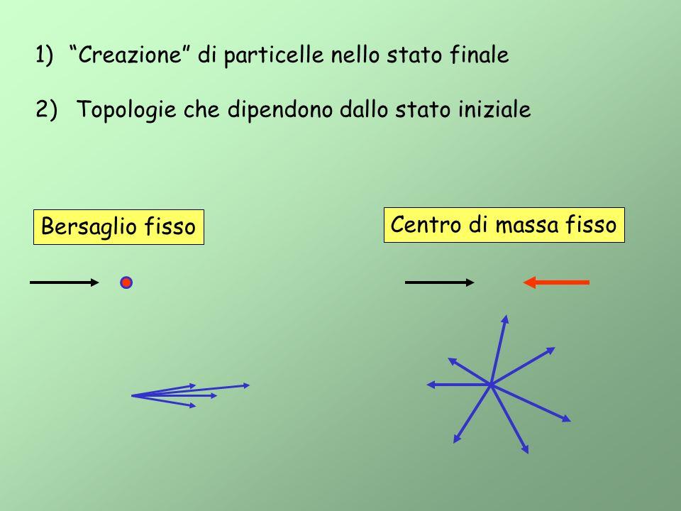 Creazione di particelle nello stato finale