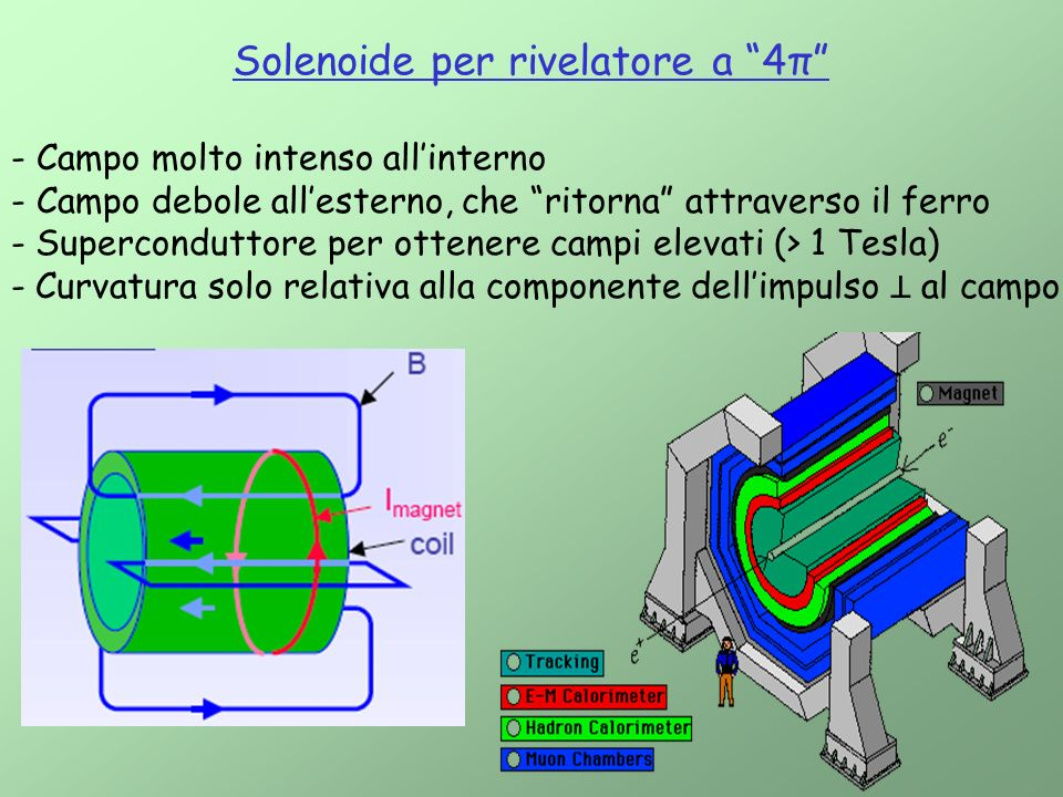 Solenoide per rivelatore a 4π