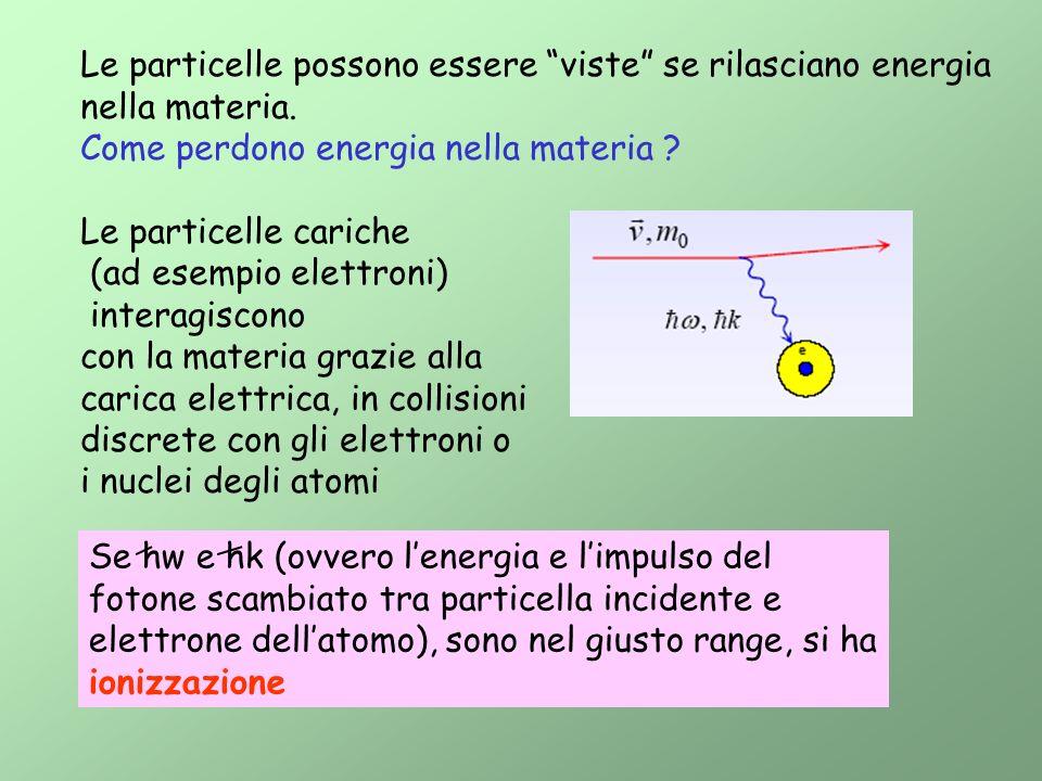 Le particelle possono essere viste se rilasciano energia