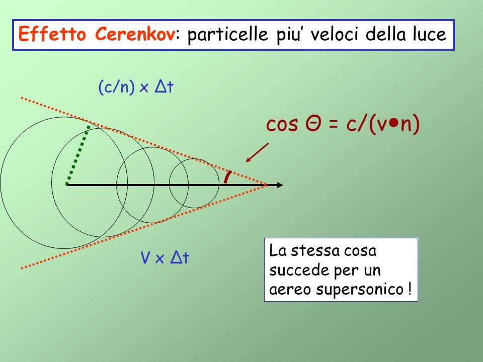 cos Θ = c/(v●n) Effetto Cerenkov: particelle piu' veloci della luce