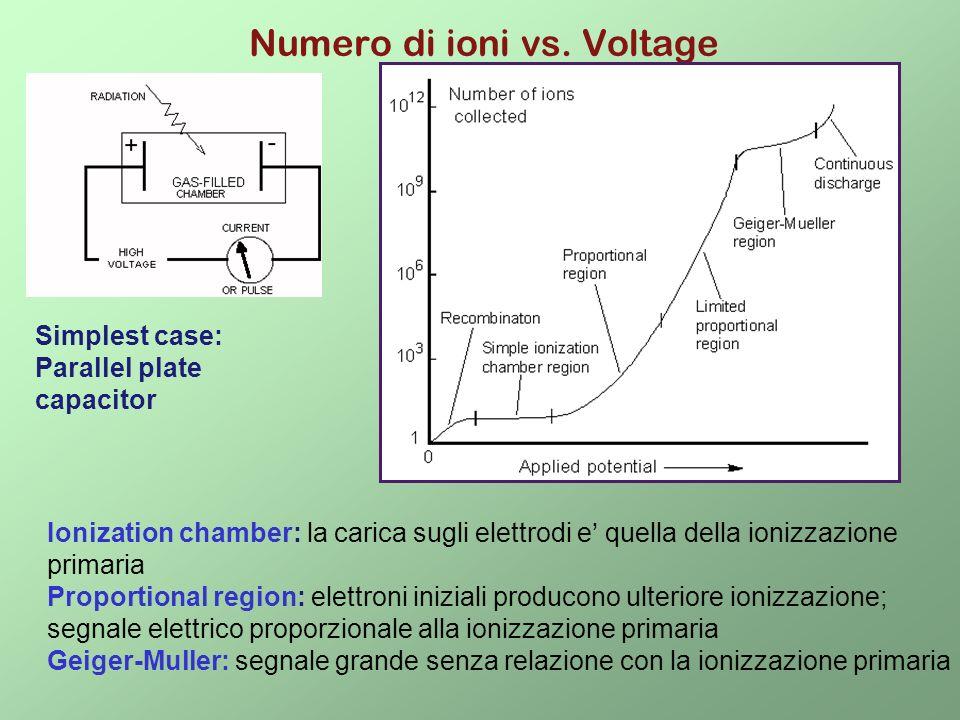 Numero di ioni vs. Voltage