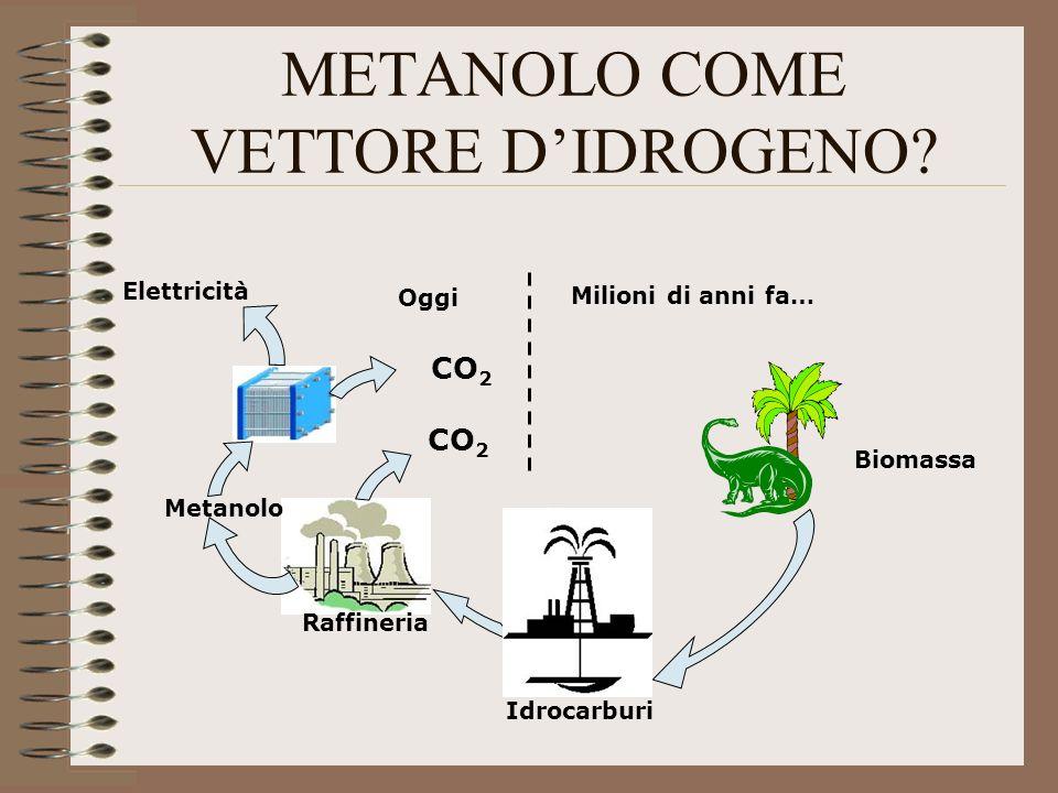 METANOLO COME VETTORE D'IDROGENO