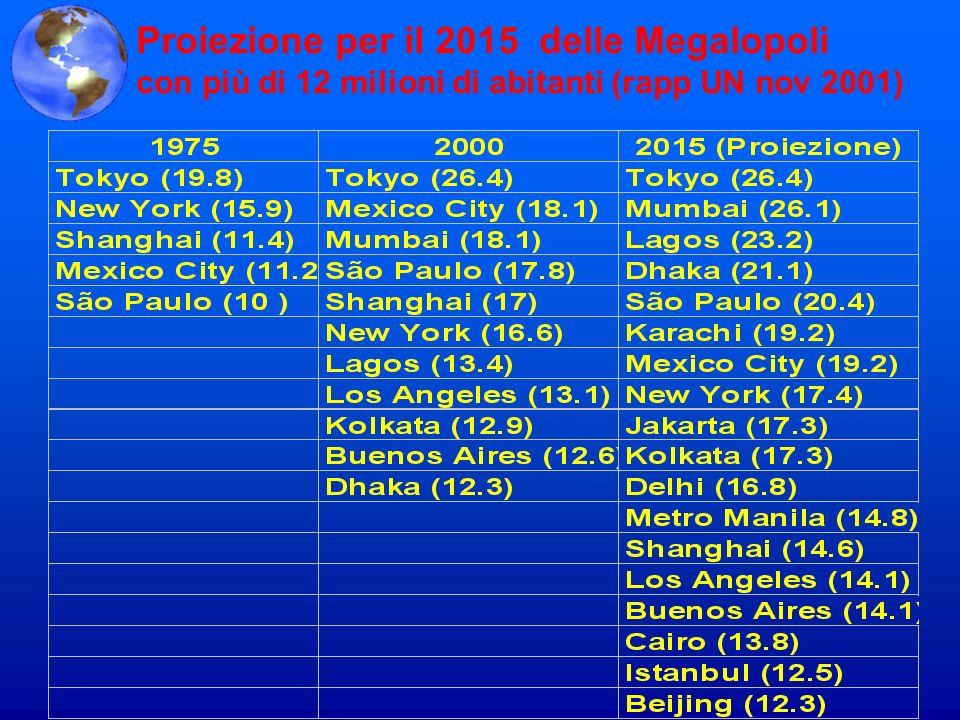 Proiezione per il 2015 delle Megalopoli
