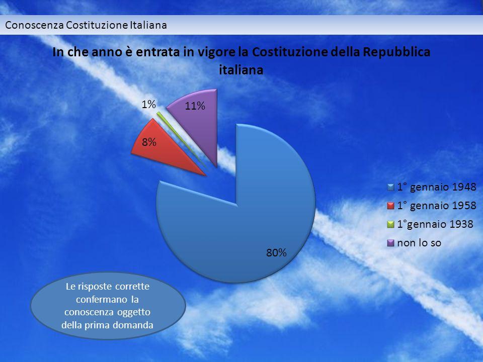 Conoscenza Costituzione Italiana