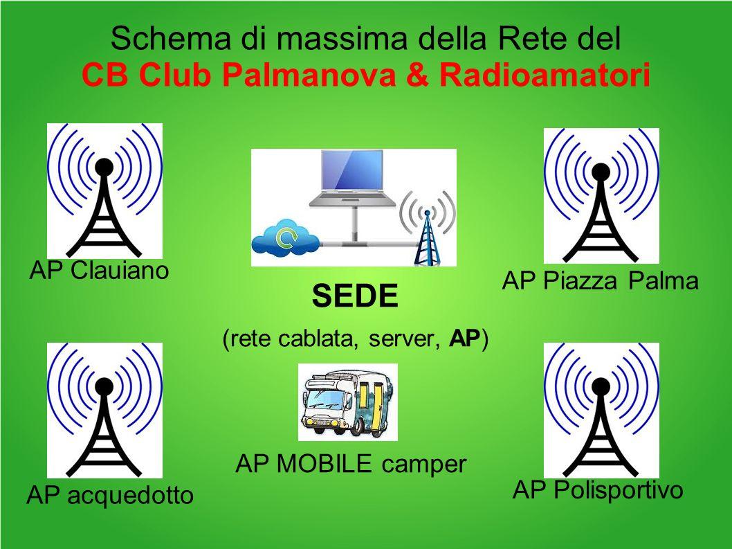 Schema di massima della Rete del CB Club Palmanova & Radioamatori