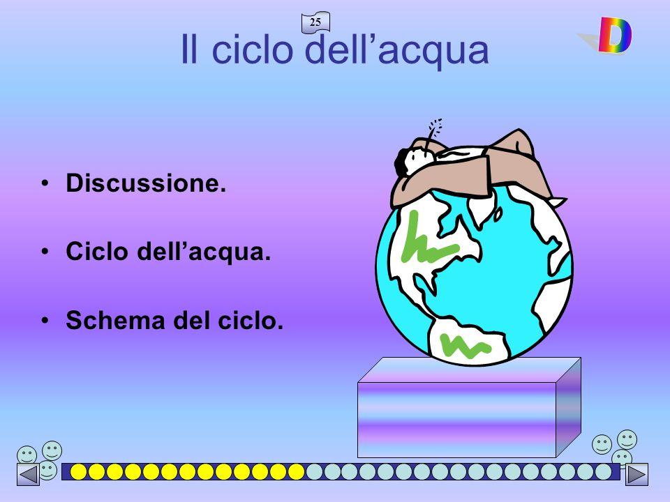 Il ciclo dell'acqua D Discussione. Ciclo dell'acqua. Schema del ciclo.