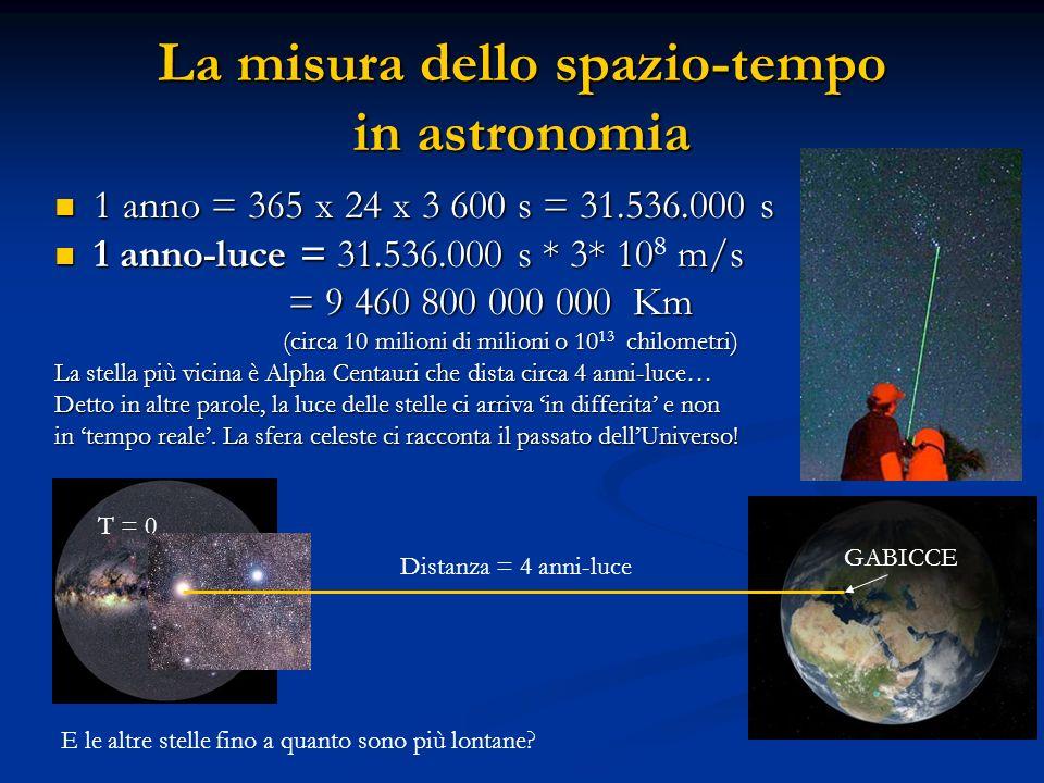 La misura dello spazio-tempo in astronomia