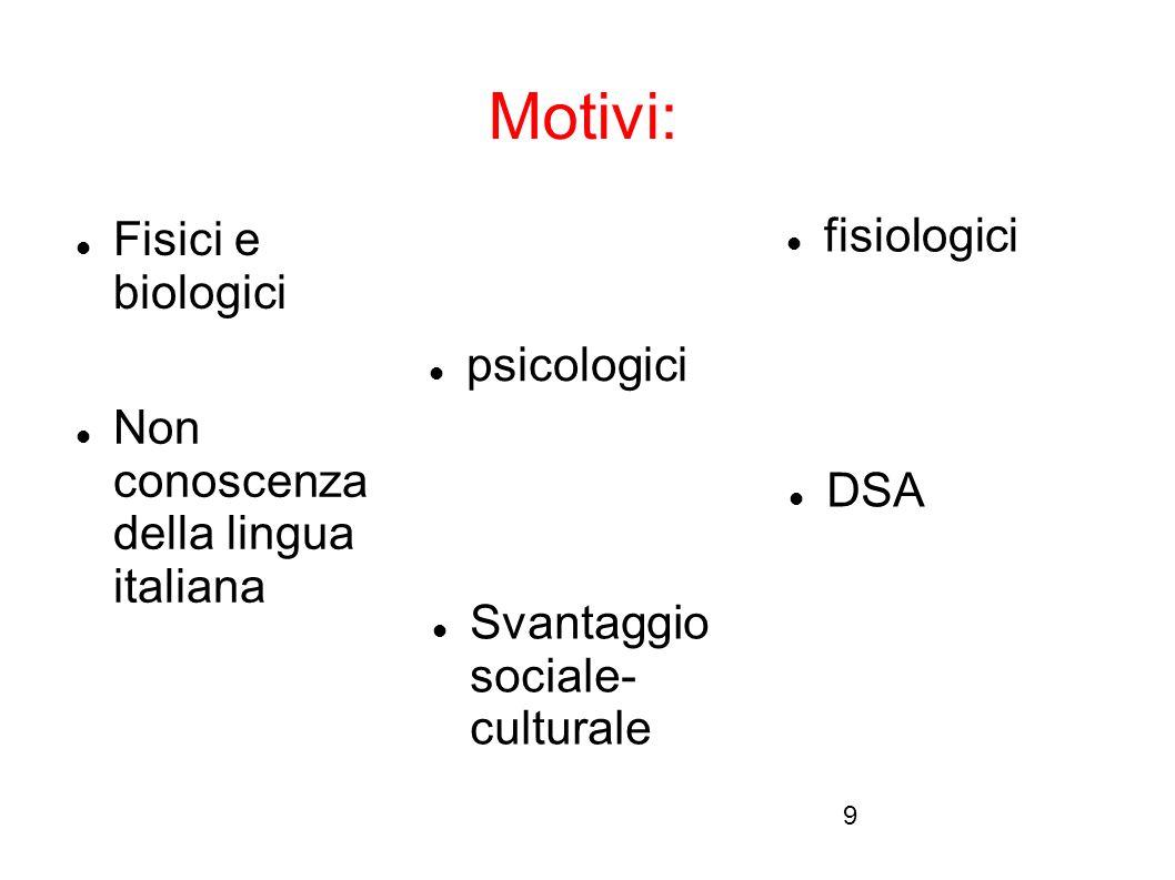 Motivi: fisiologici Fisici e biologici psicologici