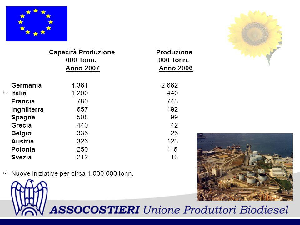 Capacità Produzione Produzione 000 Tonn. 000 Tonn. Anno 2007 Anno 2006