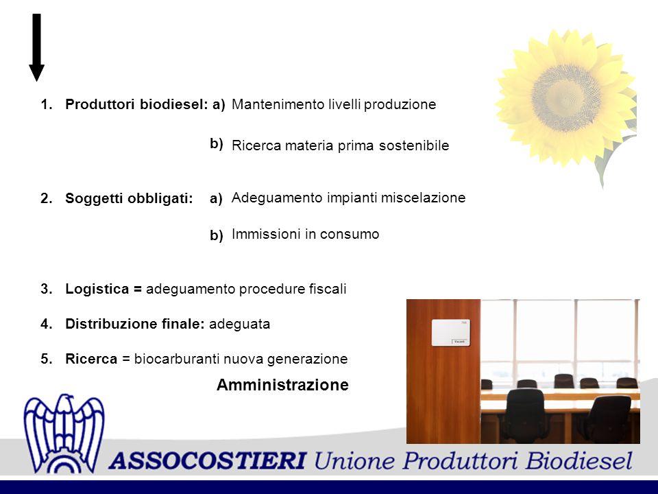 b) Amministrazione Produttori biodiesel: a) Soggetti obbligati: a)