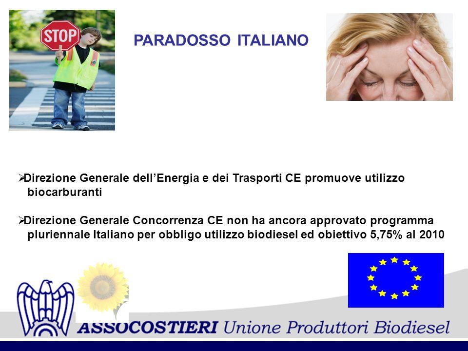 PARADOSSO ITALIANO Direzione Generale dell'Energia e dei Trasporti CE promuove utilizzo. biocarburanti.