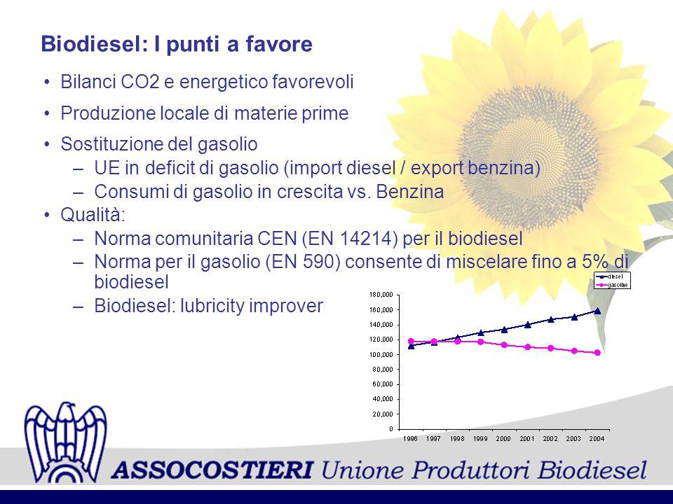 Biodiesel: I punti a favore
