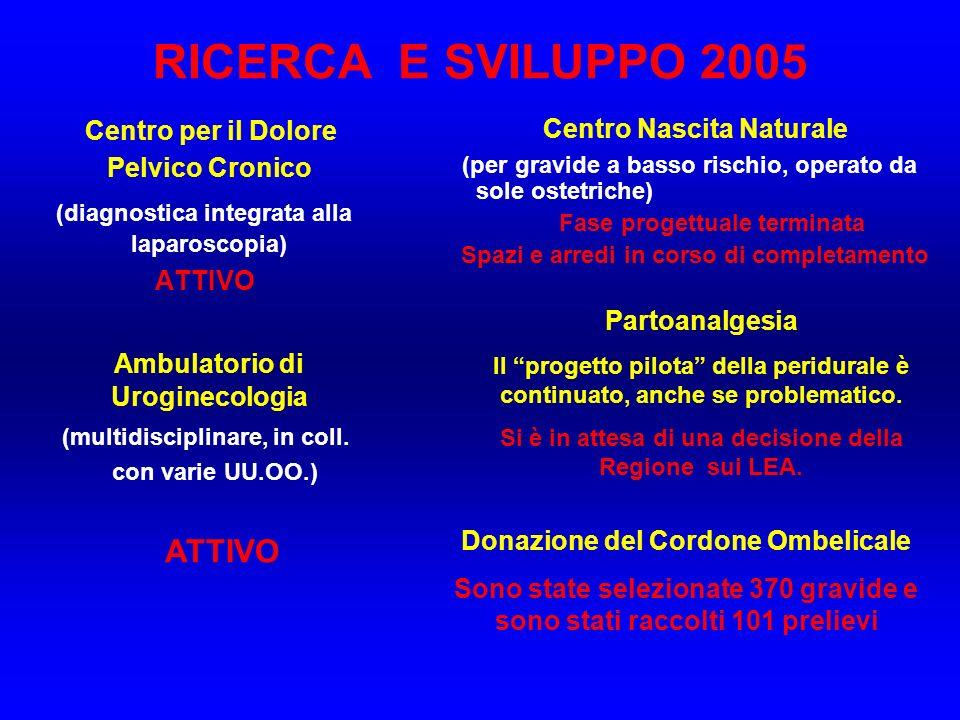 RICERCA E SVILUPPO 2005 Centro per il Dolore Pelvico Cronico