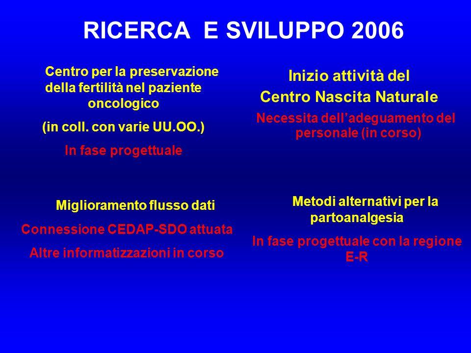 RICERCA E SVILUPPO 2006 Inizio attività del Centro Nascita Naturale