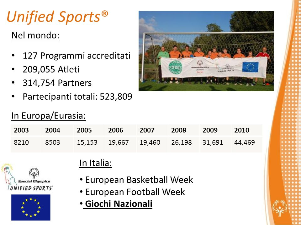 Unified Sports® Nel mondo: 127 Programmi accreditati 209,055 Atleti