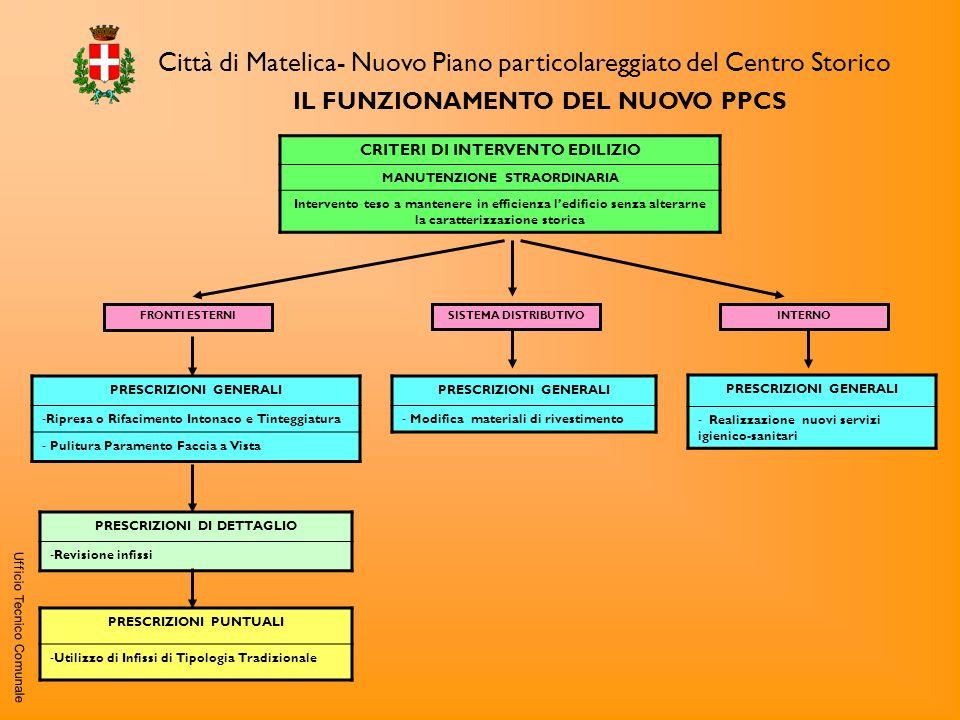 Città di Matelica- Nuovo Piano particolareggiato del Centro Storico