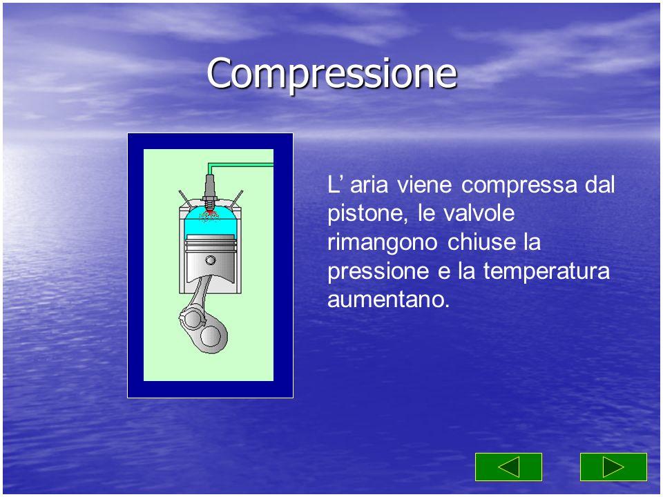 Compressione L' aria viene compressa dal pistone, le valvole rimangono chiuse la pressione e la temperatura aumentano.