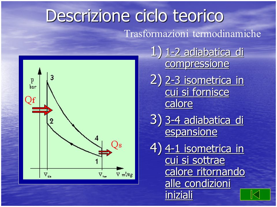 Descrizione ciclo teorico