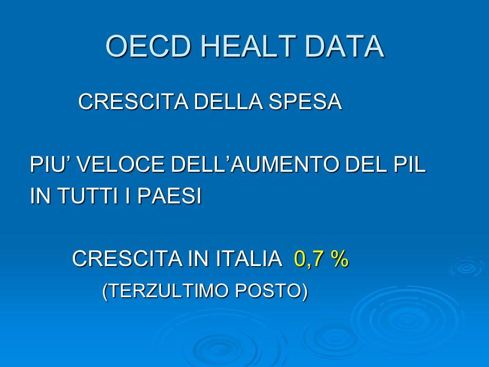 OECD HEALT DATA CRESCITA DELLA SPESA PIU' VELOCE DELL'AUMENTO DEL PIL