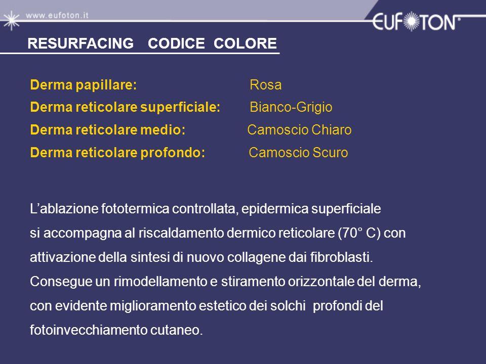 RESURFACING CODICE COLORE