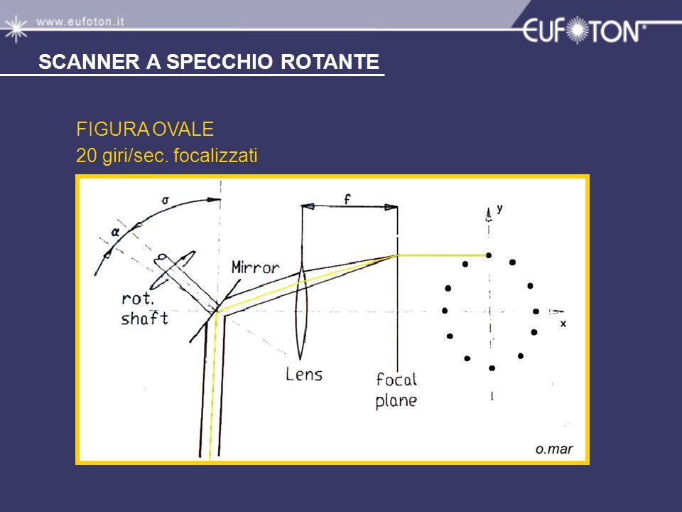 SCANNER A SPECCHIO ROTANTE