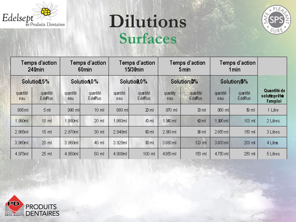 Dilutions Surfaces