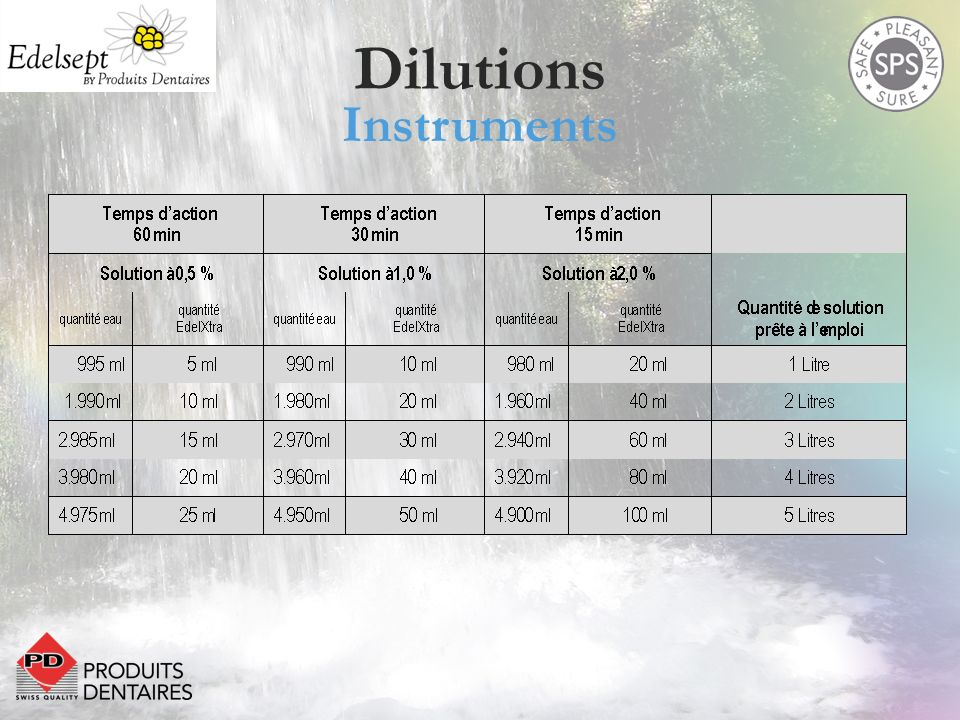 Dilutions Instruments